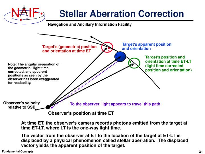 Stellar Aberration Correction