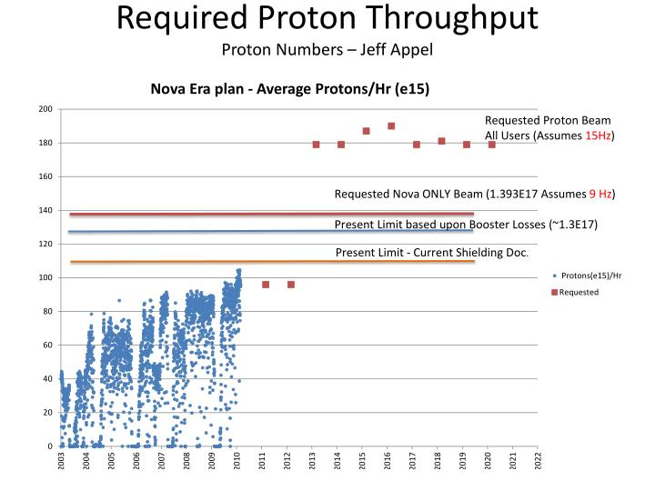 Required proton throughput proton numbers jeff appel