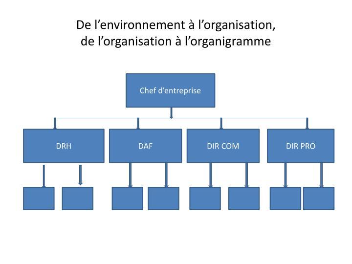 De l'environnement à l'organisation,