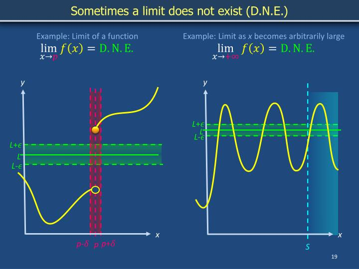Sometimes a limit does not exist (D.N.E.)