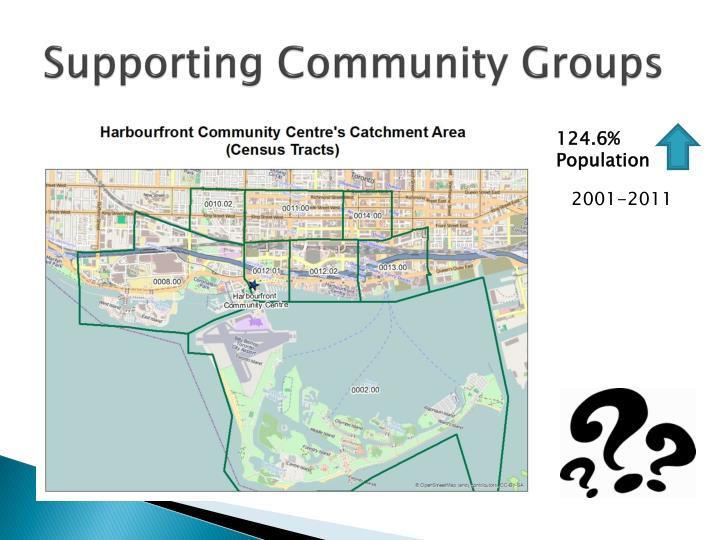 Supporting Community Groups