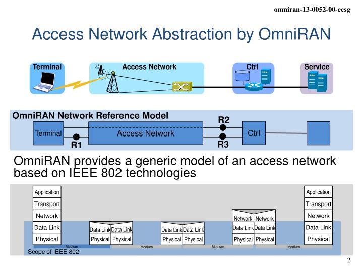 Access Network Abstraction by OmniRAN
