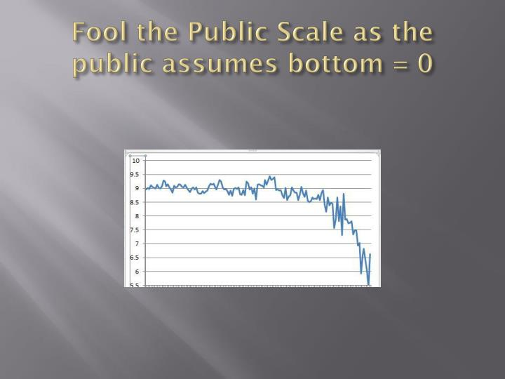 Fool the Public Scale as the public assumes bottom = 0