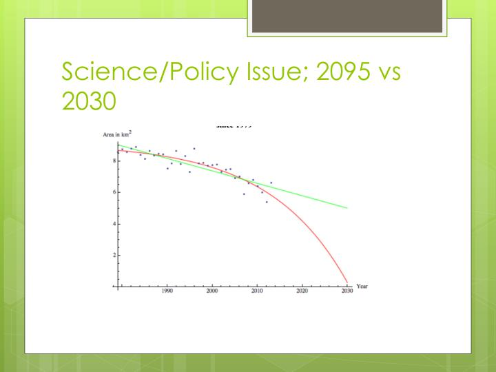 Science/Policy Issue; 2095 vs 2030