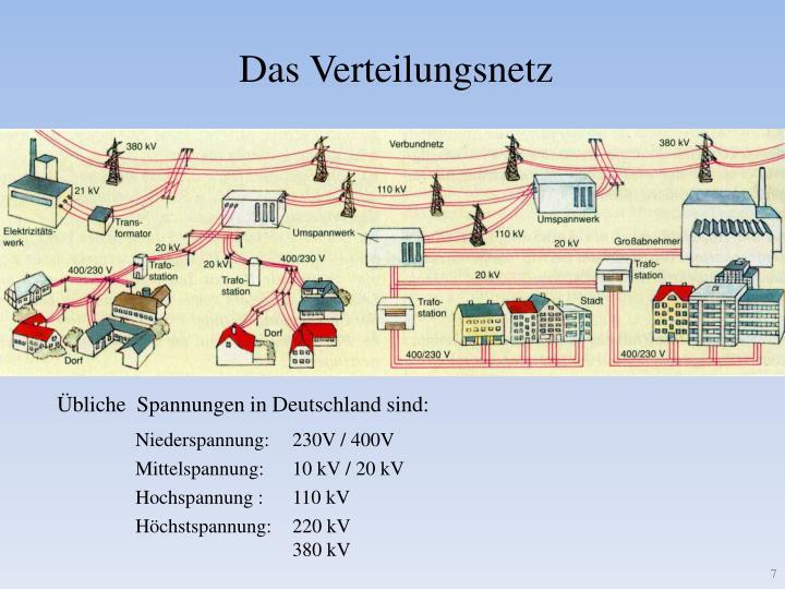 Das Verteilungsnetz