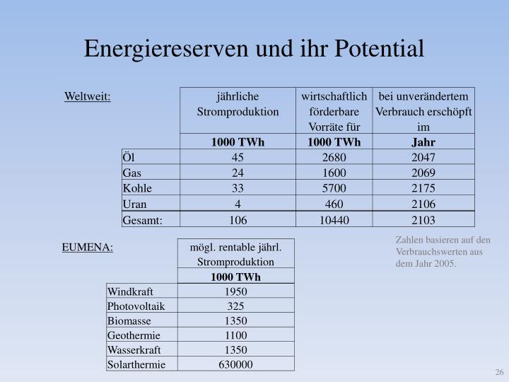 Energiereserven und ihr Potential