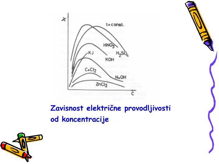 Zavisnost električne provodljivosti
