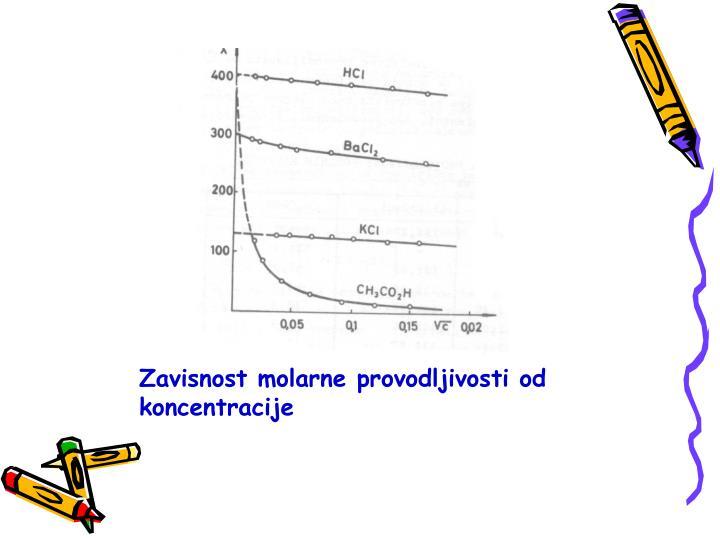 Zavisnost molarne provodljivosti od koncentracije