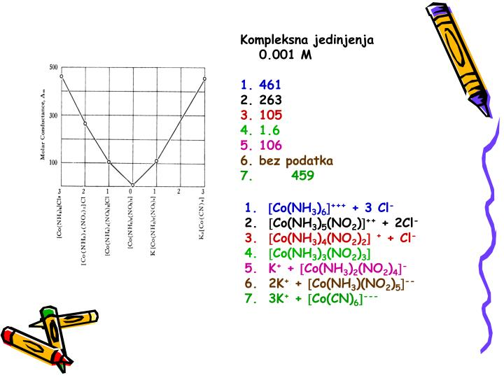 Kompleksna jedinjenja 0.001 M