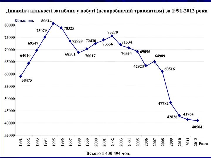 ( )  1991-2012