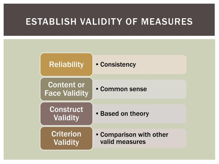 Establish Validity of Measures