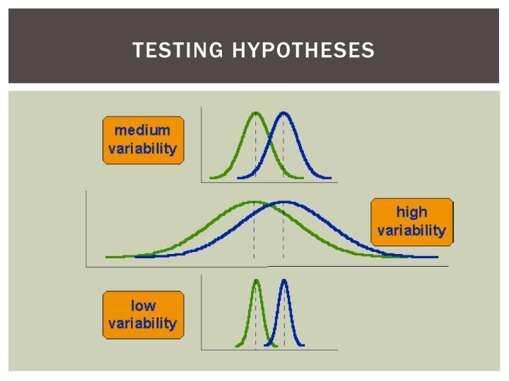 Testing Hypotheses