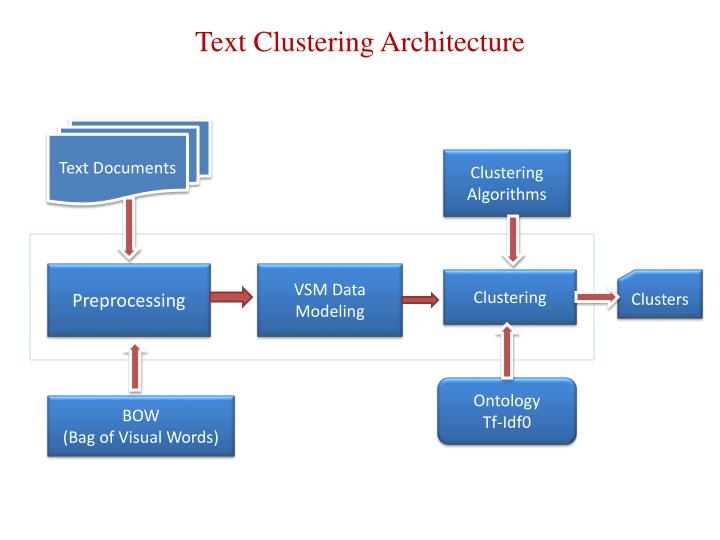 Text Clustering Architecture