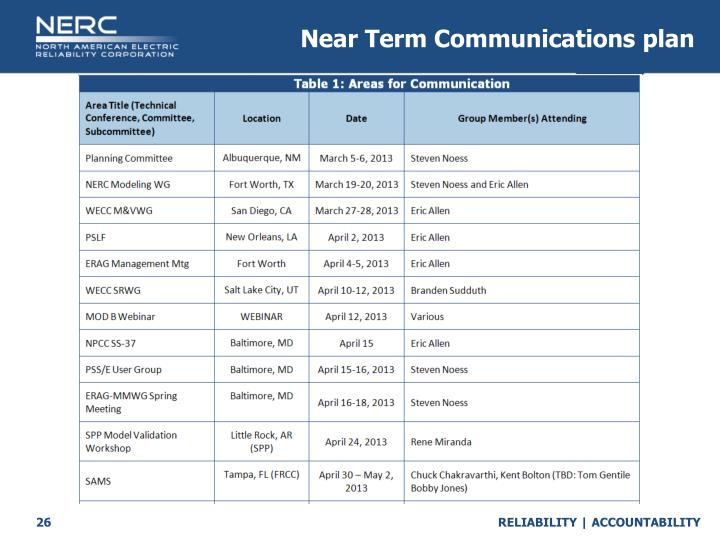 Near Term Communications plan