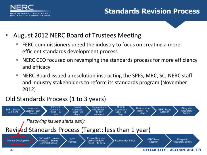 Standards Revision Process