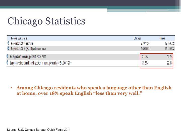 Chicago Statistics