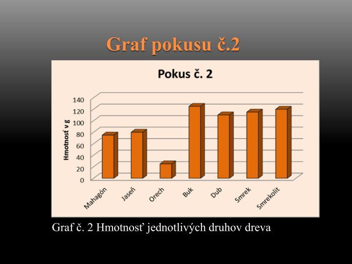Graf pokusu č.2