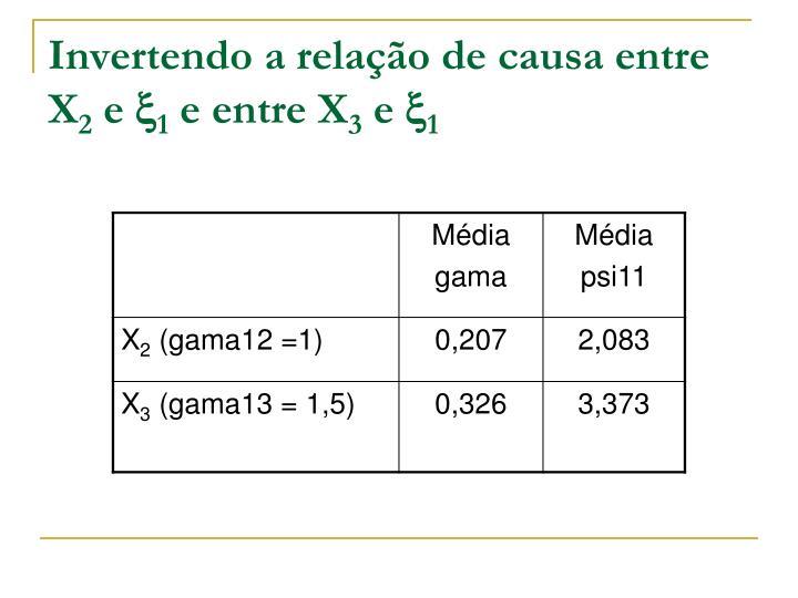 Invertendo a relação de causa entre X
