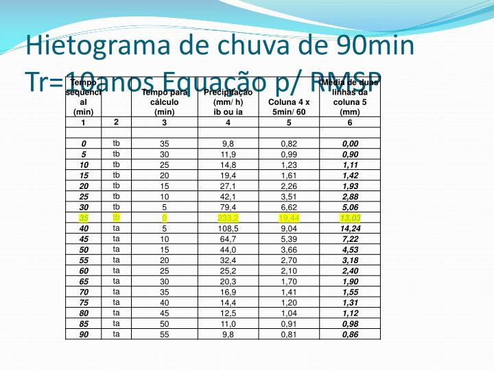 Hietograma de chuva de 90min Tr=10anos Equação p/ RMSP