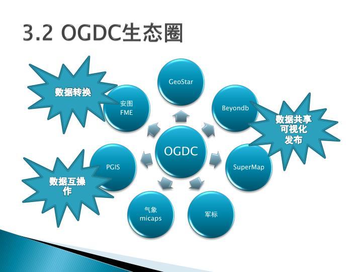 3.2 OGDC