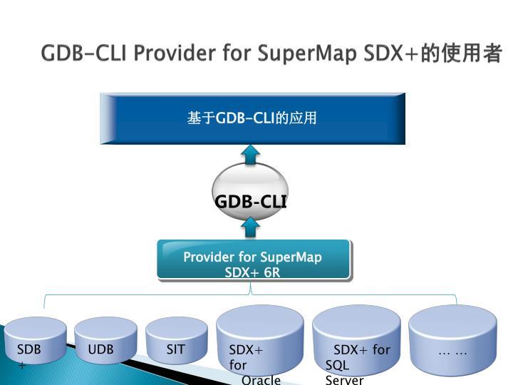 GDB-CLI