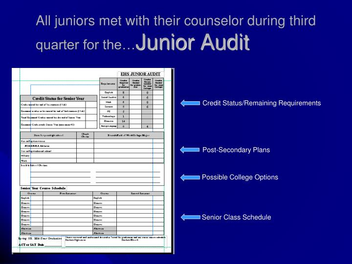 All juniors met with their counselor during third quarter for the…