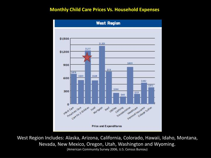 Monthly Child Care Prices Vs. Household Expenses