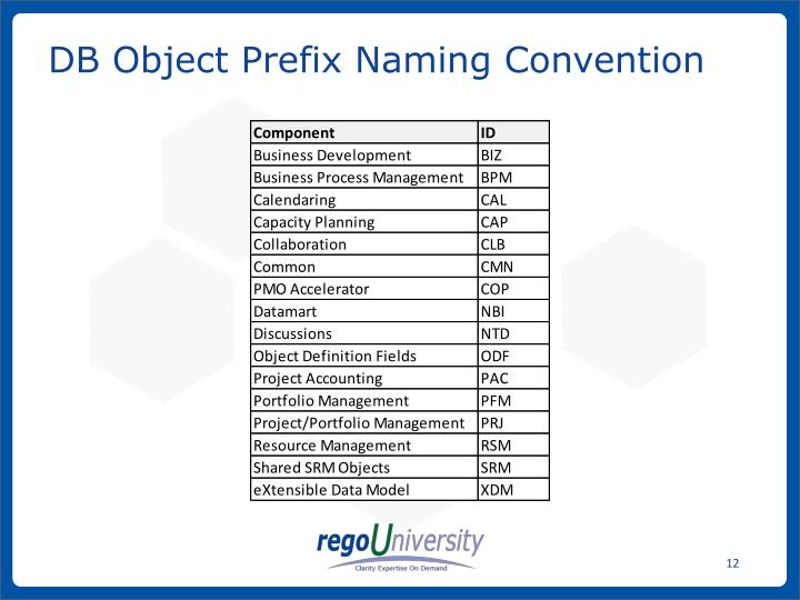 DB Object Prefix Naming Convention