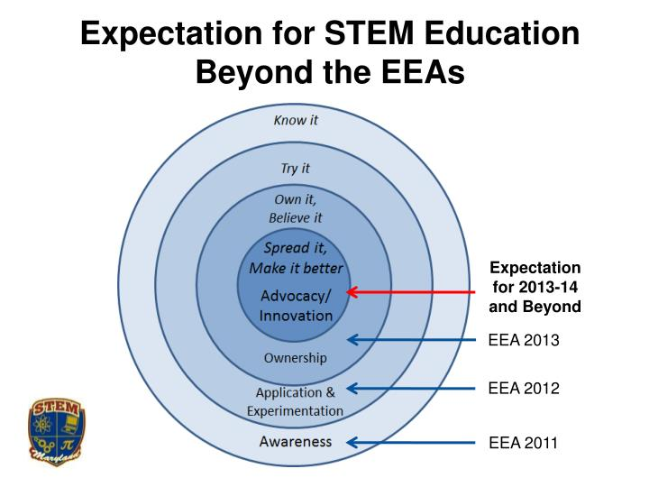 Expectation for STEM Education Beyond the EEAs