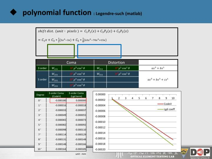 polynomial function