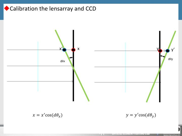 Calibration the lensarray and