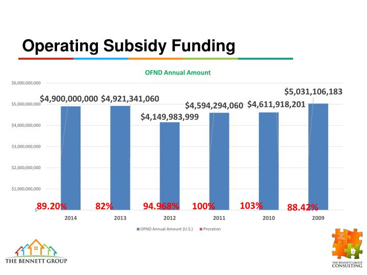 Operating subsidy funding