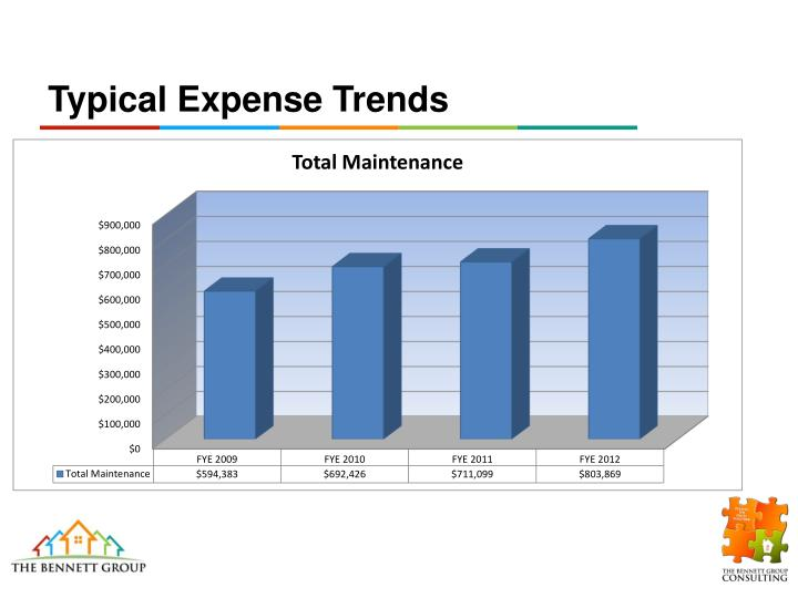 Typical Expense Trends
