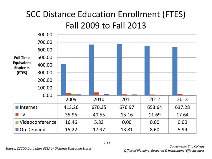 Scc distance education enrollment ftes fall 2009 to fall 2013