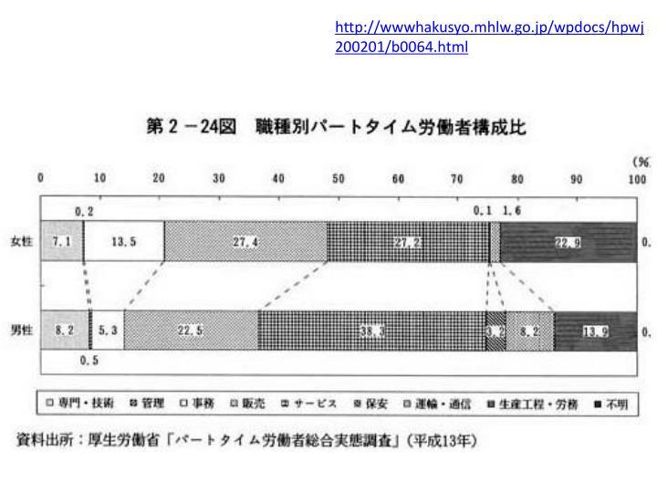 http://wwwhakusyo.mhlw.go.jp/wpdocs/hpwj200201/b0064.html