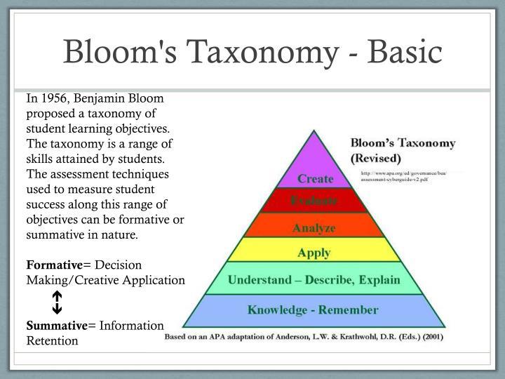 Bloom's Taxonomy - Basic