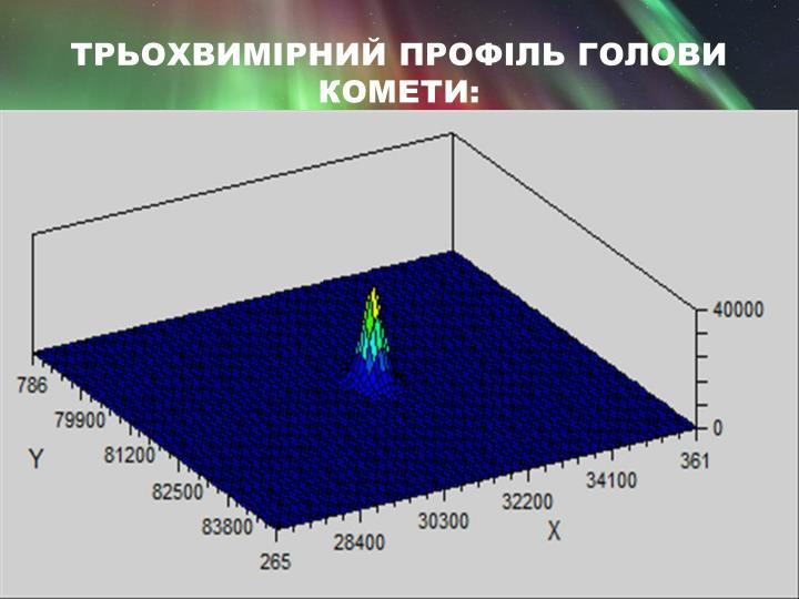 Трьохвимірний профіль голови комети: