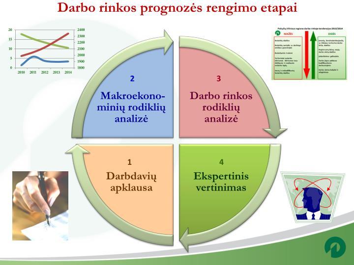 Darbo rinkos prognozės