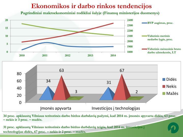 Ekonomikos ir darbo rinkos tendencijos
