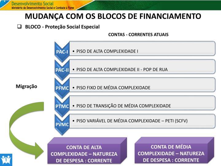MUDANÇA COM OS BLOCOS DE FINANCIAMENTO