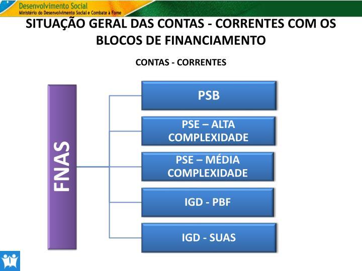SITUAÇÃO GERAL DAS CONTAS - CORRENTES COM OS BLOCOS DE FINANCIAMENTO