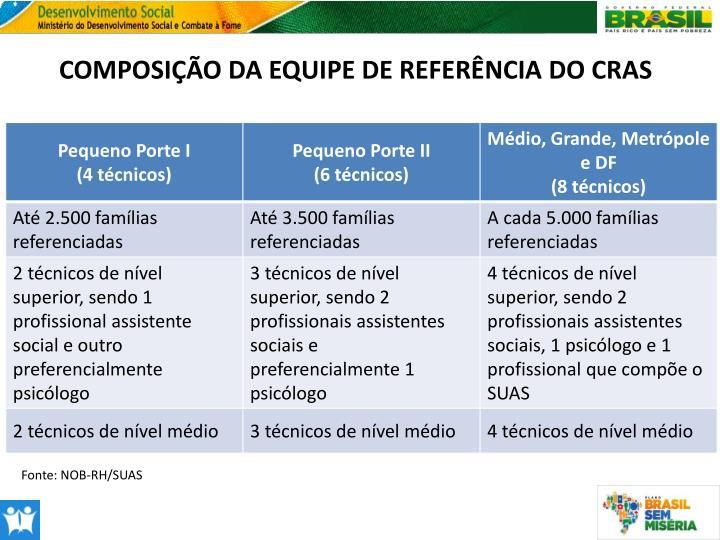 COMPOSIÇÃO DA EQUIPE DE REFERÊNCIA DO CRAS