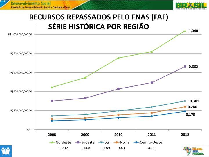 RECURSOS REPASSADOS PELO FNAS (FAF)