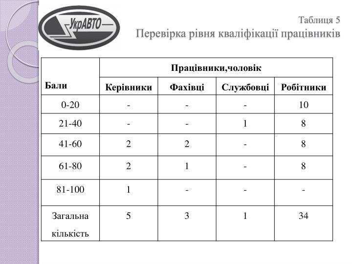 Таблиця 5