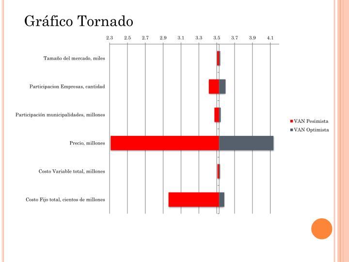 Gráfico Tornado