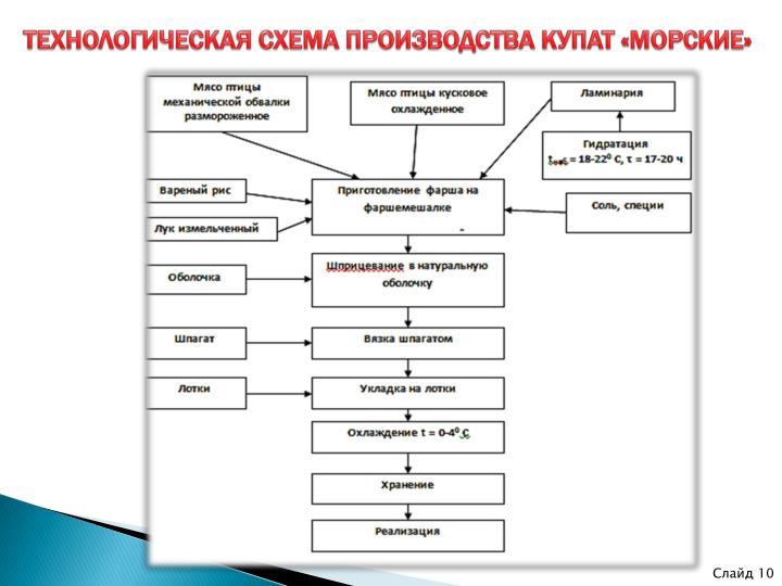 ТЕХНОЛОГИЧЕСКАЯ СХЕМА ПРОИЗВОДСТВА КУПАТ «МОРСКИЕ»