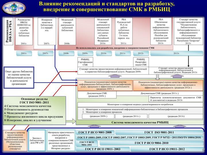 Влияние рекомендаций и стандартов на разработку, внедрение и совершенствование СМК в РМБИЦ