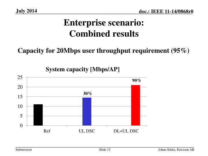 Enterprise scenario: