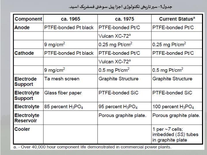 جدول1- سیر تاریخی تکنولوژی اجزا پیل سوختی فسفریک اسید.