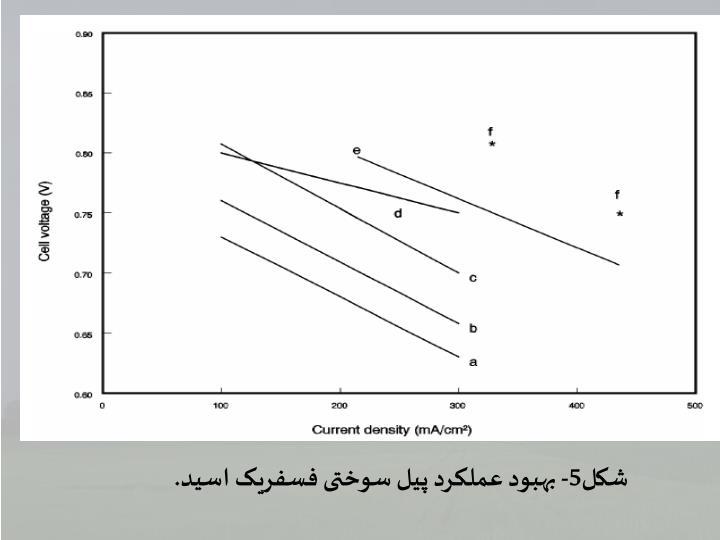شکل5- بهبود عملکرد پیل سوختی فسفریک اسید.
